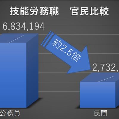 技能労務職の官民比較の記事に添付されている画像