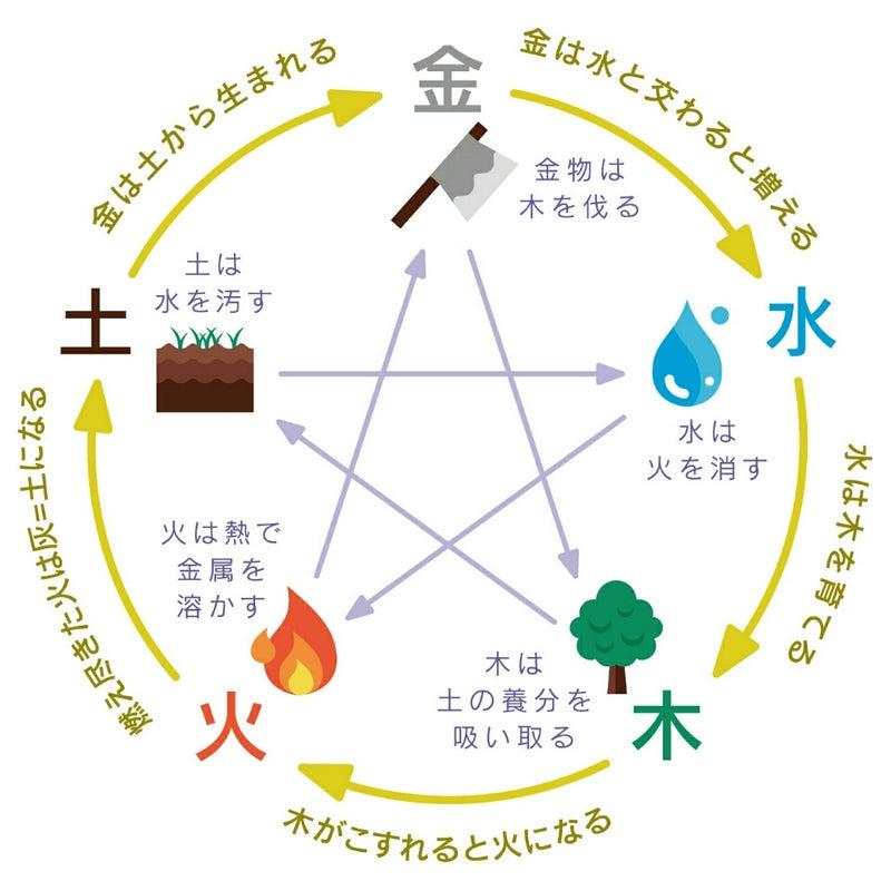 五行占い 五行とは?五行思想の意味と木、火、土、金、水それぞれの性質と相性
