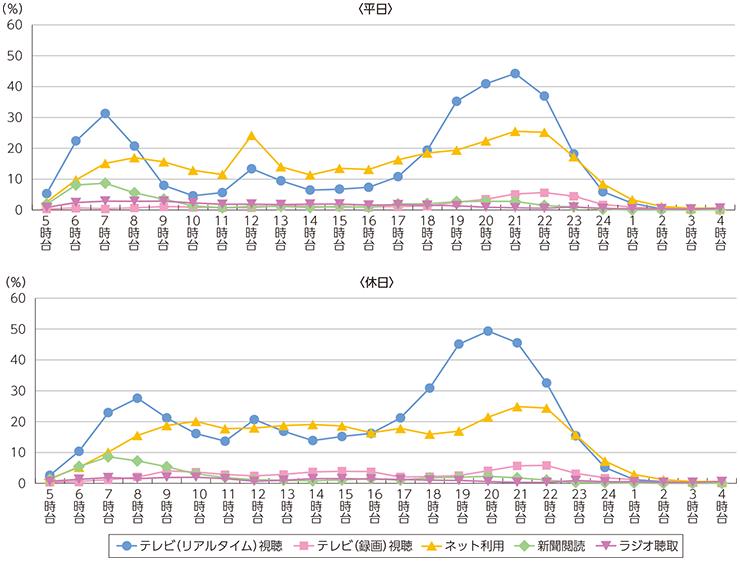 主なメディアの時間帯別行為者率
