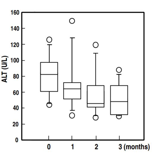非アルコール性脂肪性肝炎(NASH)と歯周病の記事より