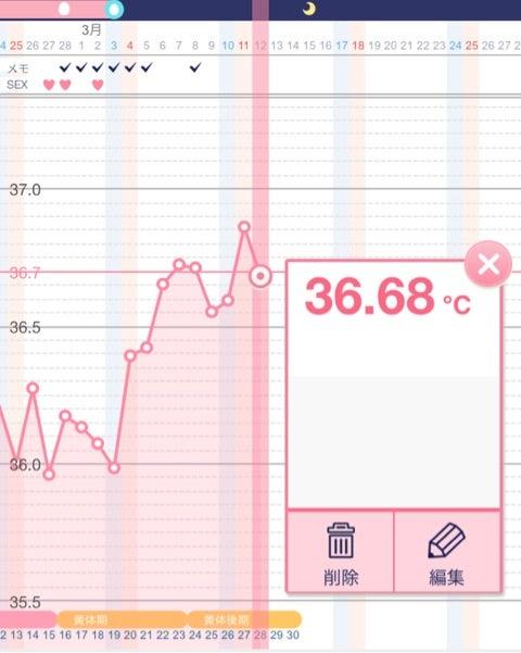 高温期9日目 基礎体温 二段上がり