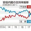 憲法改正と支持率