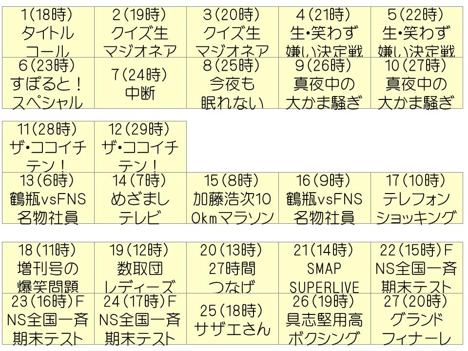 FNS27時間テレビ (2004年)