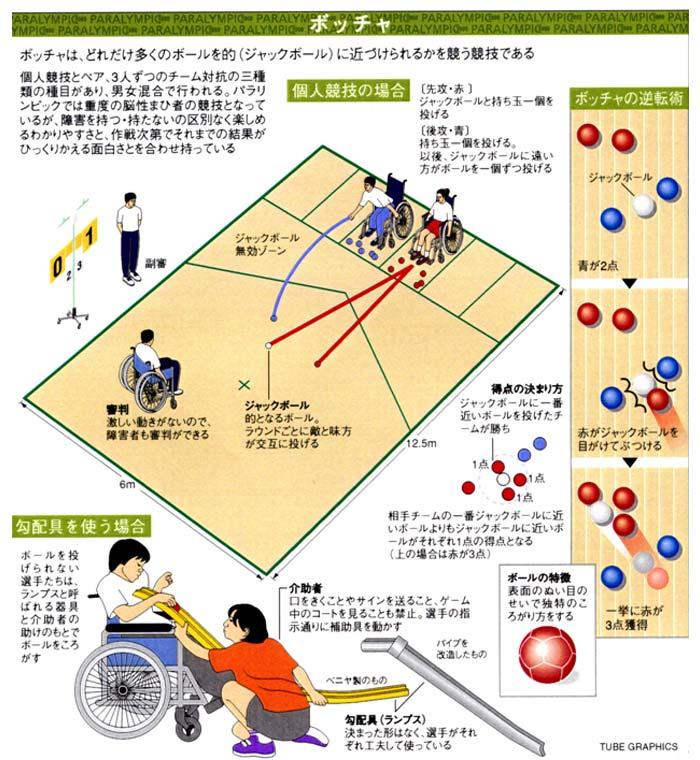 様々な「バリア」活用術! ~こんなバリアに出逢ったら...~【保存版】ボッチャの「投球」における、ある注意点...!?
