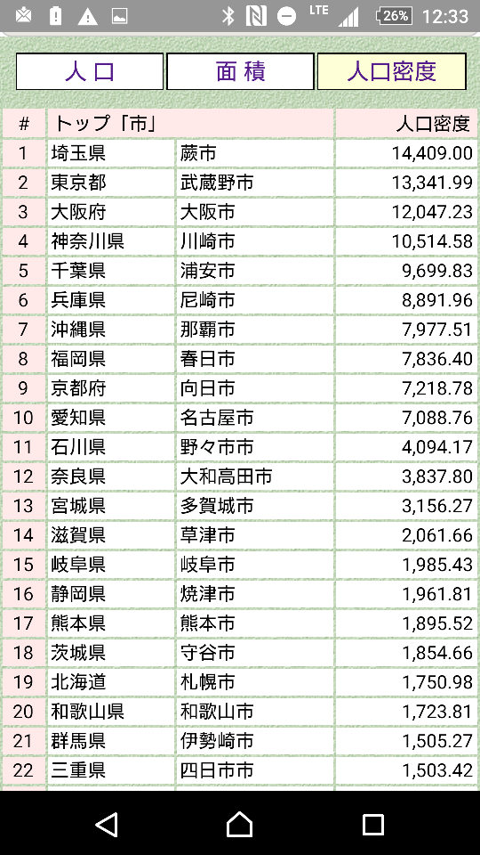 密度 ランキング 都 道府県 人口