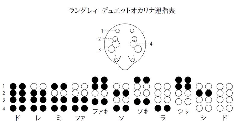 ぐうたらオカリナライフ♪デュエットオカリナ運指表&日本の曲楽譜作りました