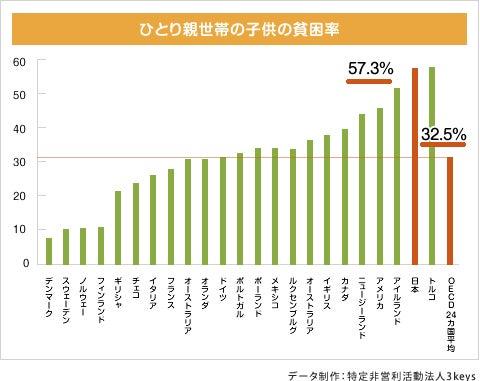 葛飾区議会議員 鈴木信行 公式ブログ母子家庭の貧困と子供の貧困化対策こそ日本の救国策だ!コメント