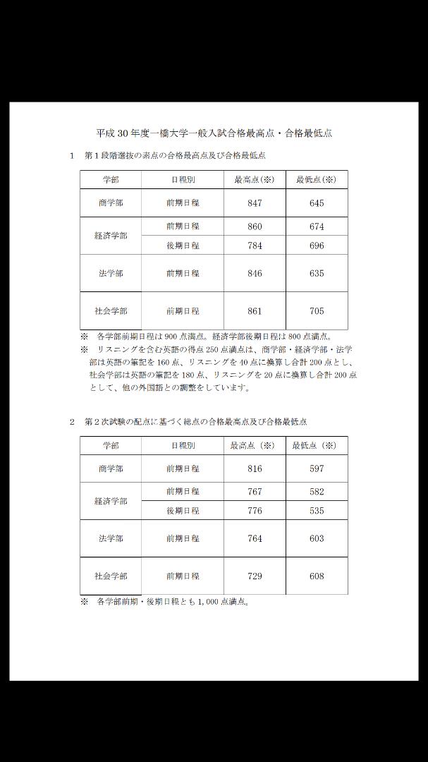 埼玉 大学 合格 最低 点