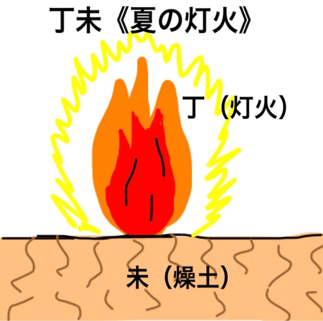 丁未】【丁巳】を持つ人の特徴   【福岡】算命学・色彩心理 ...