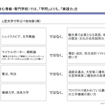 冨山和彦氏の「G型L型」大学論とアメリカの大学の実態の記事に添付されている画像