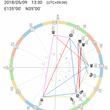 明石で西洋占星術講座…