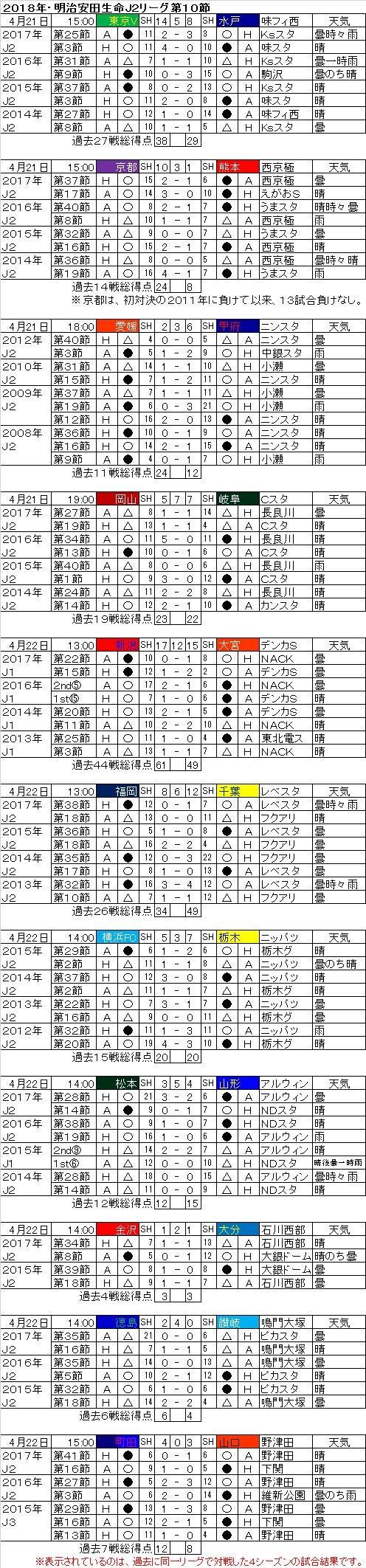 天気 10 日間 徳島 徳島県の2週間天気
