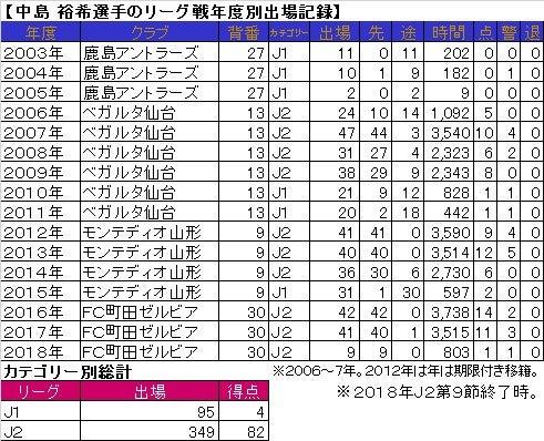中島裕希選手が、日曜日の試合で...