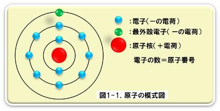 電子の基礎 1.電子とは | 電気なんか嫌いだのブログ