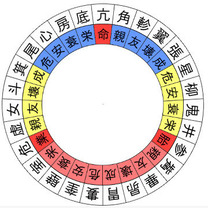 【宿曜占星術】2019年3月22日の運勢の記事に添付されている画像