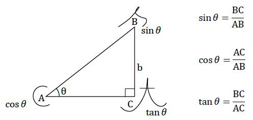 三角形のきほんのき「三角関数」...
