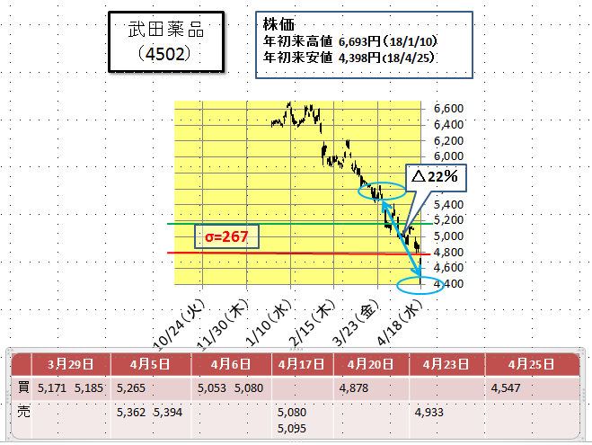 武田薬品の株価について(4月25...