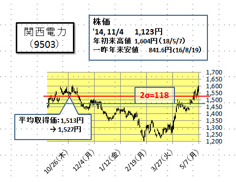 の 九州 株価 電力