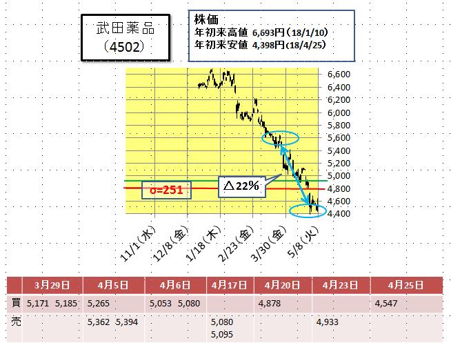 株価 タケダ