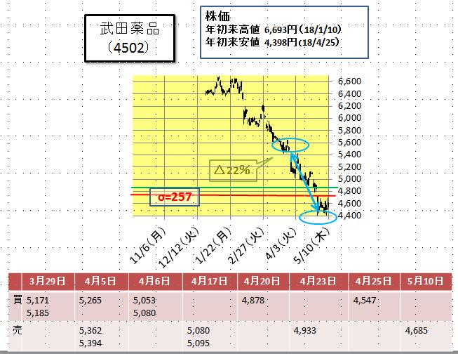 武田 薬品 の 株