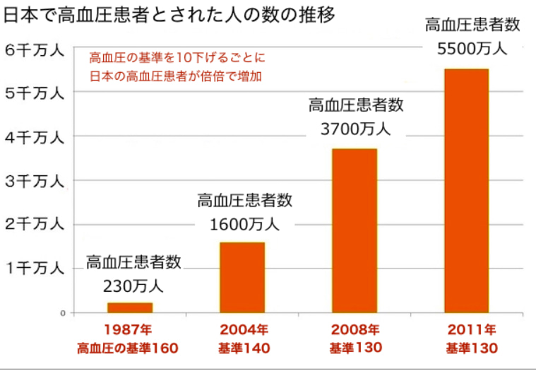 UNK通信-370 高血圧の基準って商売のネタ? | 世界が驚く日本文明!