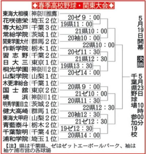 県 春 大会 高校 野球 千葉