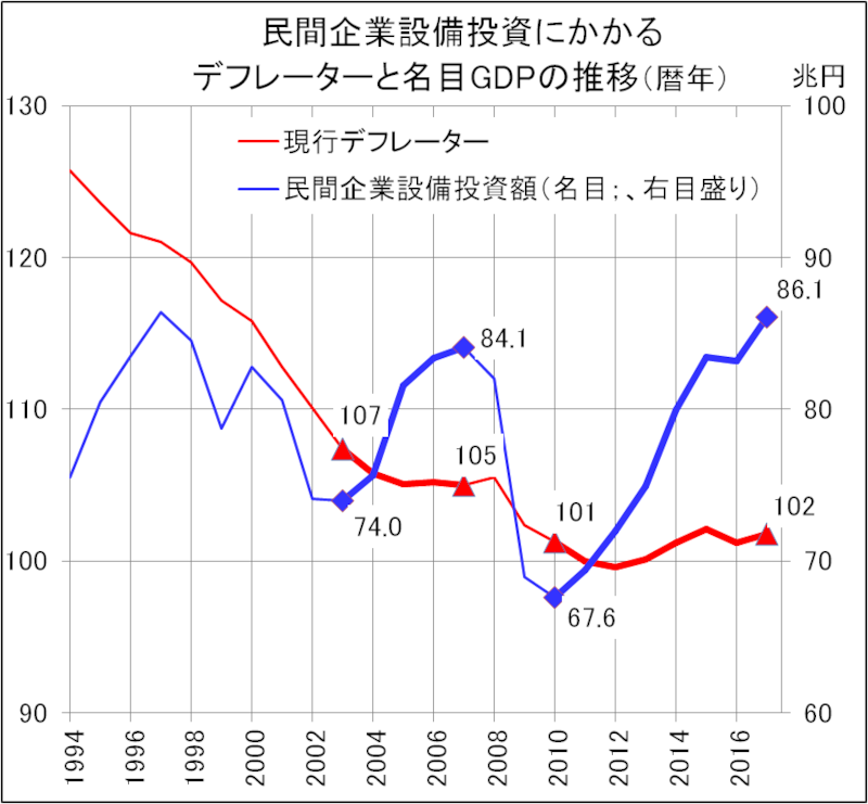 物価上昇率は、官僚の思いのままに創る!ー日本のGDP統計は ...