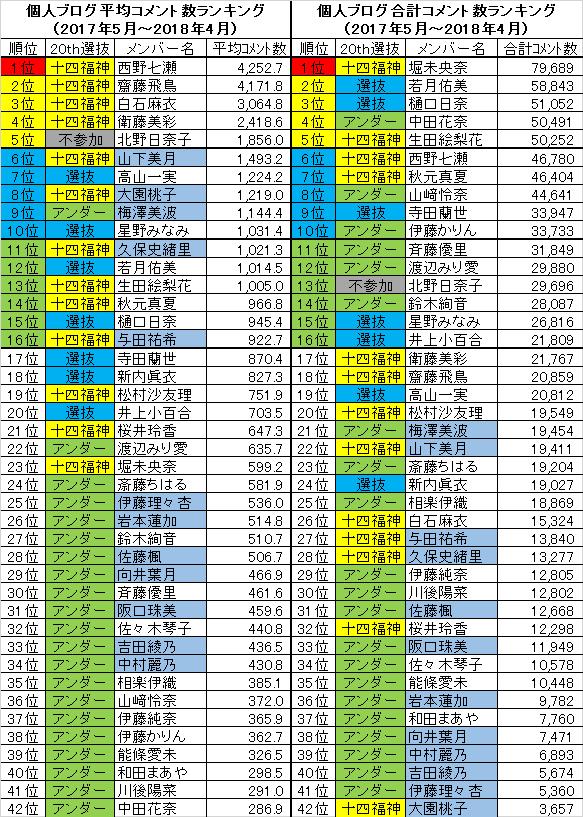 ブログ ランキング 乃木坂