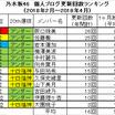 【三期生のみ】乃木坂46 個人ブログ平均・合計コメント数・更新回数ランキング