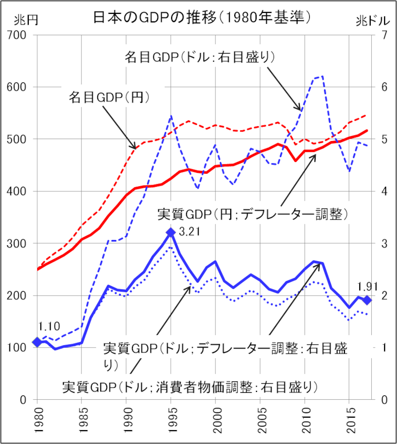 22年間で日本のGDPは4割も減った!ー日本のGDP統計はぐちゃぐちゃ(6)