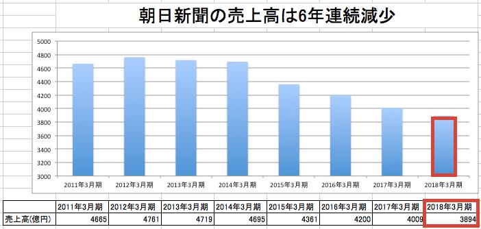 朝日 新聞 発行 部数 推移 札仙広福 - Wikipedia