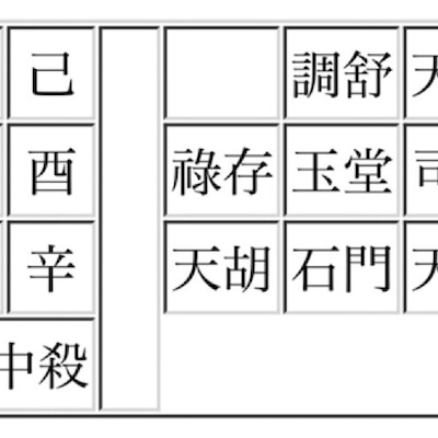 算命学の自由研究 「アナウンサーが持つ星」①天干(てんかん)編の記事に添付されている画像