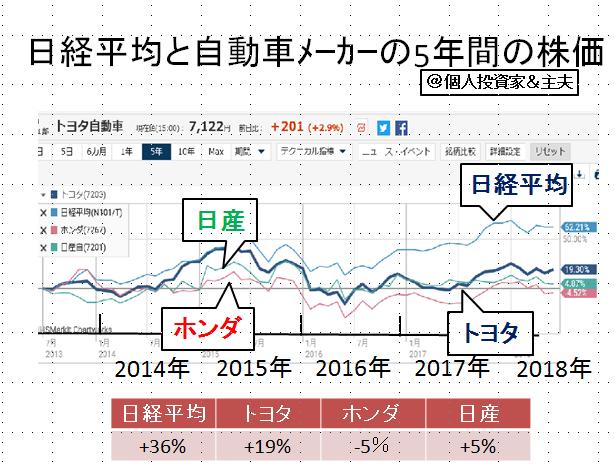 自動車 株価 トヨタ トヨタ自動車の株を10年間持っていた結果。配当金の合計は?