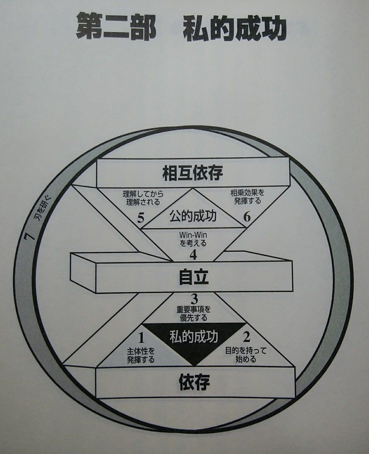 て 求め 歪ん を の 三角形 和 だ