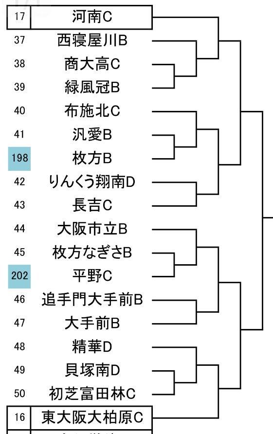 全国 高校 サッカー 選手権 大阪