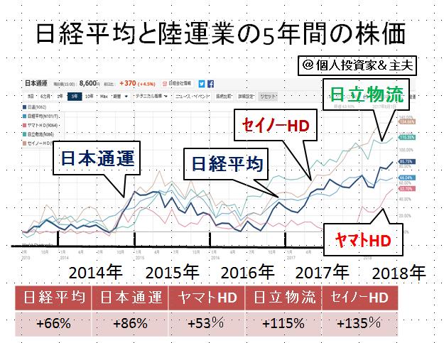 株価 ヤマト