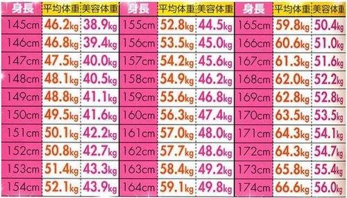 率 女性 脂肪 の 体 平均