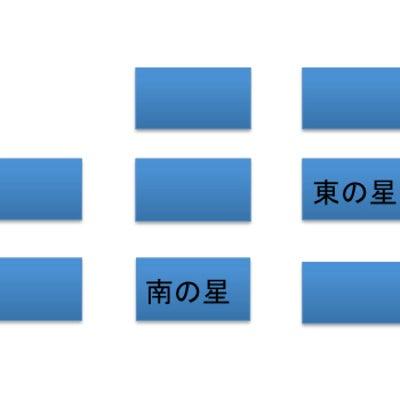 算命学講座15 十代主星の適職診断の記事に添付されている画像