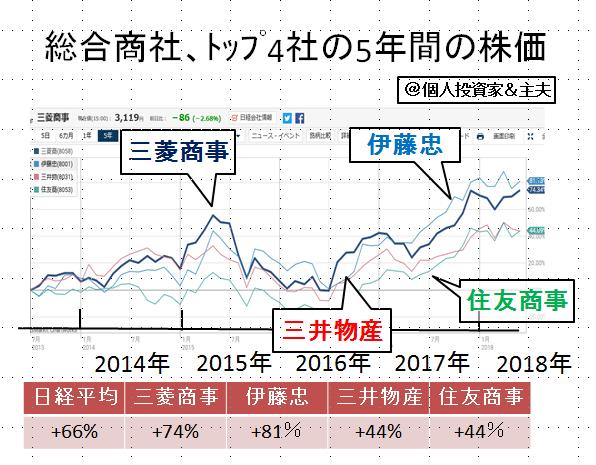 の 三菱 株価 商事