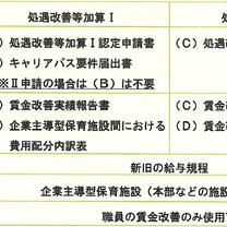 電子申請手続き④運営費申請方法-加算2⃣の記事に添付されている画像