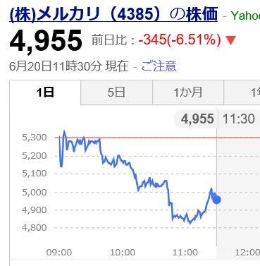 メルカリ 株価