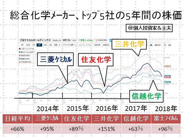 株価 信越 化学 工業
