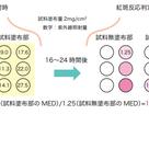 日焼け止め化粧品のSPF、PA数値の測定方法は?の記事より