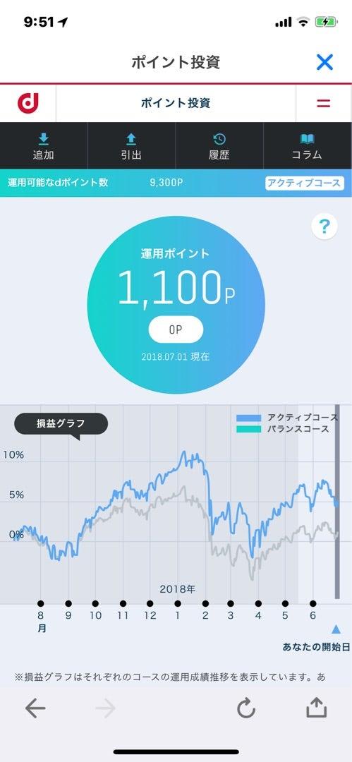 d ポイント 投資 ブログ