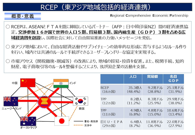 RCEP(東アジア地域包括的経済連携) | 沖縄を走る走る、衆議院議員 西銘 ...