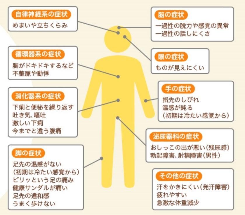 膠原 病 症状 チェック シート