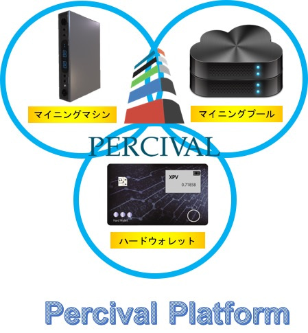 Image result for percival プラットフォーム