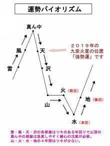 昭和39年生まれの運勢