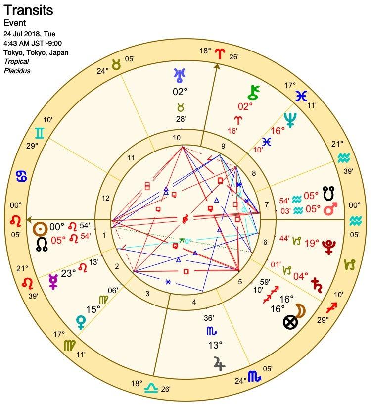 星を読むヨギ☆チャンドラ・ケイ のブログ「ガブリエルのラッパ」【AstroFocast】7/24(火)の宙