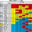 欅坂46 選抜ポジション推移 7th握手会一次受付終了時対比